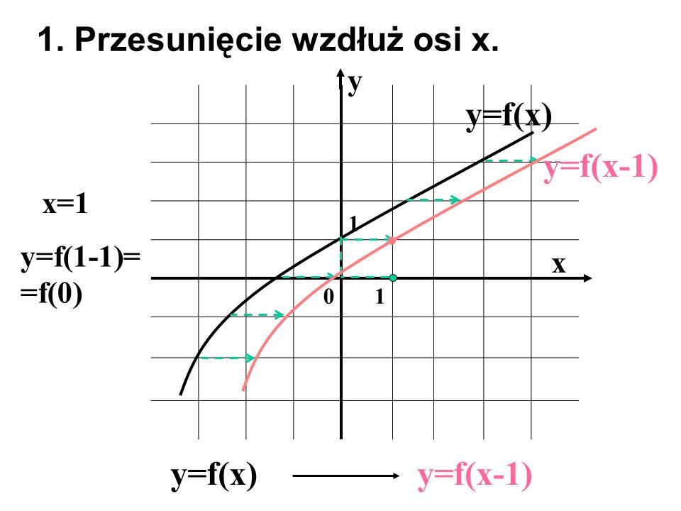 1 01 x y y=f(x) 1. Przesunięcie wzdłuż osi x. y=f(x)y=f(x-1) x=1 y=f(1-1)= =f(0) y=f(x-1)