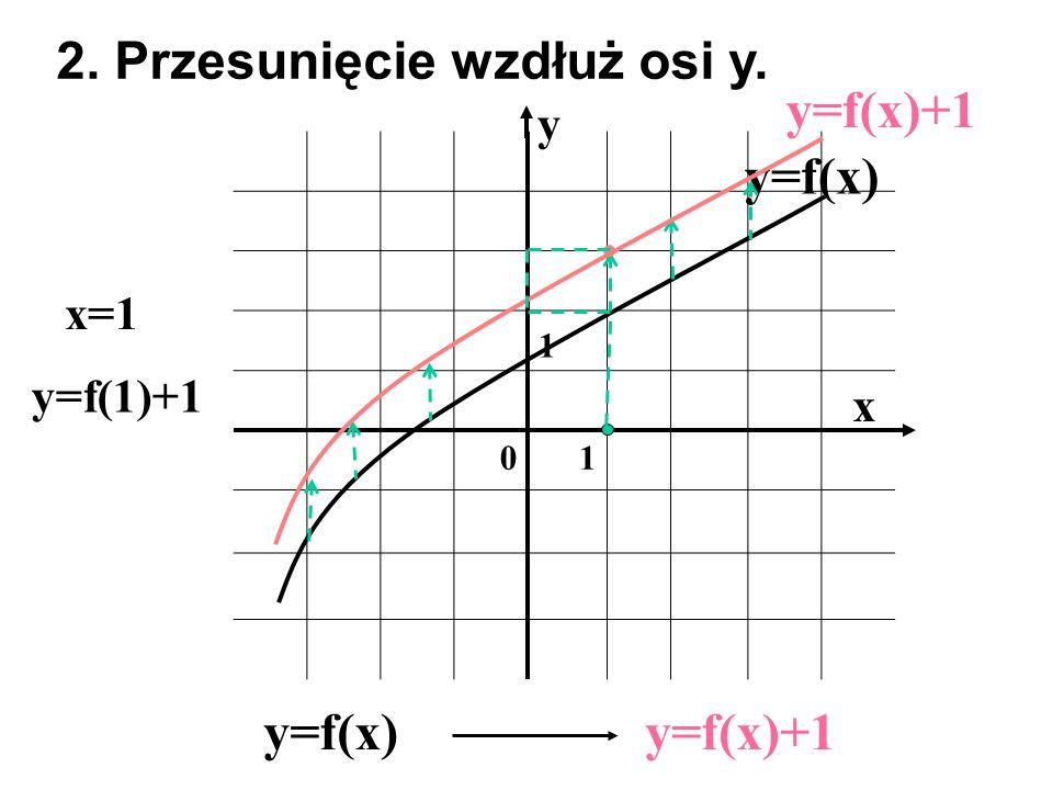 1 01 x y y=f(x) 2. Przesunięcie wzdłuż osi y. y=f(x)y=f(x)+1 x=1 y=f(1)+1 y=f(x)+1