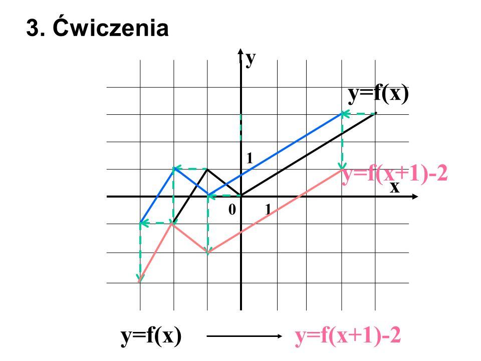 1 01 x y y=f(x) 3. Ćwiczenia y=f(x)y=f(x+1)-2
