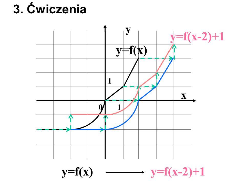1 01 x y y=f(x) 3. Ćwiczenia y=f(x)y=f(x-2)+1