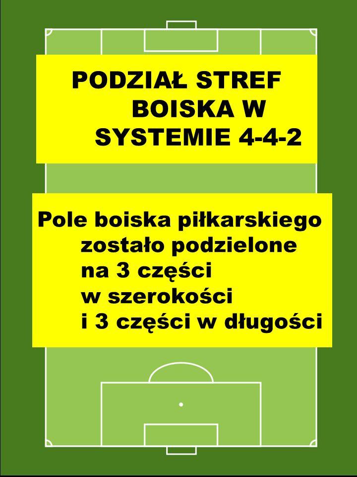 PODZIAŁ STREF BOISKA W SYSTEMIE 4-4-2 Pole boiska piłkarskiego zostało podzielone na 3 części w szerokości i 3 części w długości