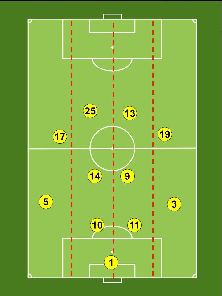 Podstawowe zasady gry w ofensywie Podstawowe zasady jakie muszą być spełnione by gra ofensywna była skuteczna to: Tworzenie głębi: ruchy mające na celu urwanie się z krycia nigdy nie powinny występować w linii z zawodnikiem posiadającym piłkę czy biegnącym z piłką.