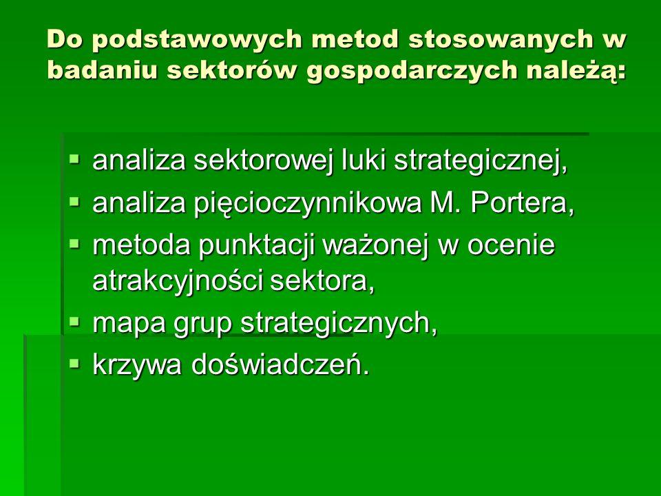 Do podstawowych metod stosowanych w badaniu sektorów gospodarczych należą: analiza sektorowej luki strategicznej, analiza sektorowej luki strategicznej, analiza pięcioczynnikowa M.