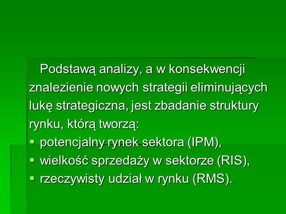Podstawą analizy, a w konsekwencji znalezienie nowych strategii eliminujących lukę strategiczna, jest zbadanie struktury rynku, którą tworzą: potencjalny rynek sektora (IPM), potencjalny rynek sektora (IPM), wielkość sprzedaży w sektorze (RIS), wielkość sprzedaży w sektorze (RIS), rzeczywisty udział w rynku (RMS).