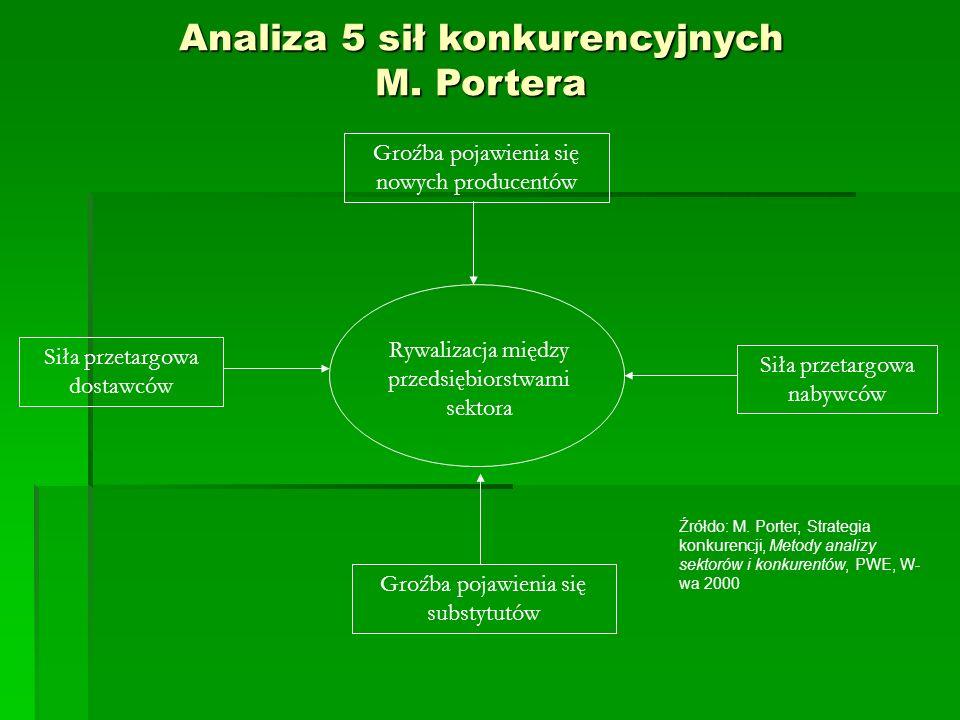 Analiza 5 sił konkurencyjnych M.
