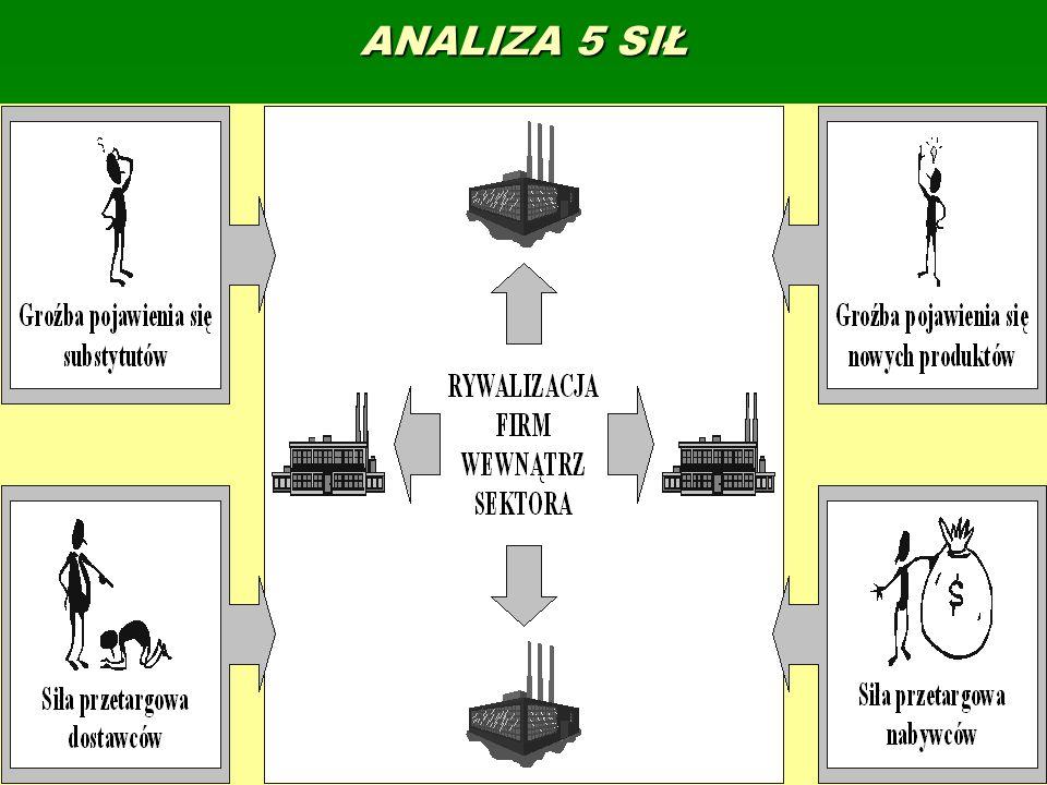 ANALIZA 5 SIŁ