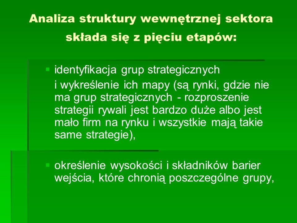 Analiza struktury wewnętrznej sektora składa się z pięciu etapów: identyfikacja grup strategicznych i wykreślenie ich mapy (są rynki, gdzie nie ma grup strategicznych - rozproszenie strategii rywali jest bardzo duże albo jest mało firm na rynku i wszystkie mają takie same strategie), określenie wysokości i składników barier wejścia, które chronią poszczególne grupy,