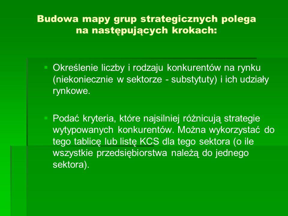Budowa mapy grup strategicznych polega na następujących krokach: Określenie liczby i rodzaju konkurentów na rynku (niekoniecznie w sektorze - substytuty) i ich udziały rynkowe.