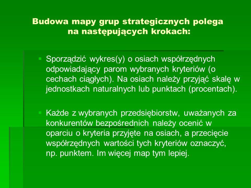 Budowa mapy grup strategicznych polega na następujących krokach: Sporządzić wykres(y) o osiach współrzędnych odpowiadający parom wybranych kryteriów (o cechach ciągłych).