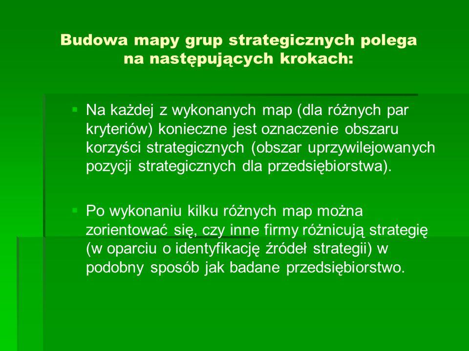 Budowa mapy grup strategicznych polega na następujących krokach: Na każdej z wykonanych map (dla różnych par kryteriów) konieczne jest oznaczenie obszaru korzyści strategicznych (obszar uprzywilejowanych pozycji strategicznych dla przedsiębiorstwa).