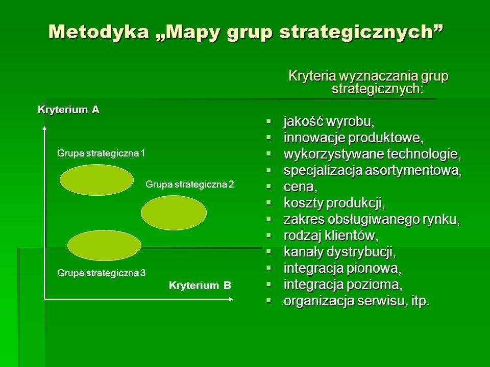 Metodyka Mapy grup strategicznych Kryteria wyznaczania grup strategicznych: jakość wyrobu, jakość wyrobu, innowacje produktowe, innowacje produktowe, wykorzystywane technologie, wykorzystywane technologie, specjalizacja asortymentowa, specjalizacja asortymentowa, cena, cena, koszty produkcji, koszty produkcji, zakres obsługiwanego rynku, zakres obsługiwanego rynku, rodzaj klientów, rodzaj klientów, kanały dystrybucji, kanały dystrybucji, integracja pionowa, integracja pionowa, integracja pozioma, integracja pozioma, organizacja serwisu, itp.