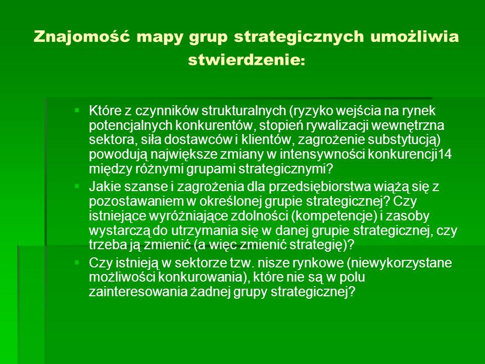 Znajomość mapy grup strategicznych umożliwia stwierdzenie : Które z czynników strukturalnych (ryzyko wejścia na rynek potencjalnych konkurentów, stopień rywalizacji wewnętrzna sektora, siła dostawców i klientów, zagrożenie substytucją) powodują największe zmiany w intensywności konkurencji14 między różnymi grupami strategicznymi.