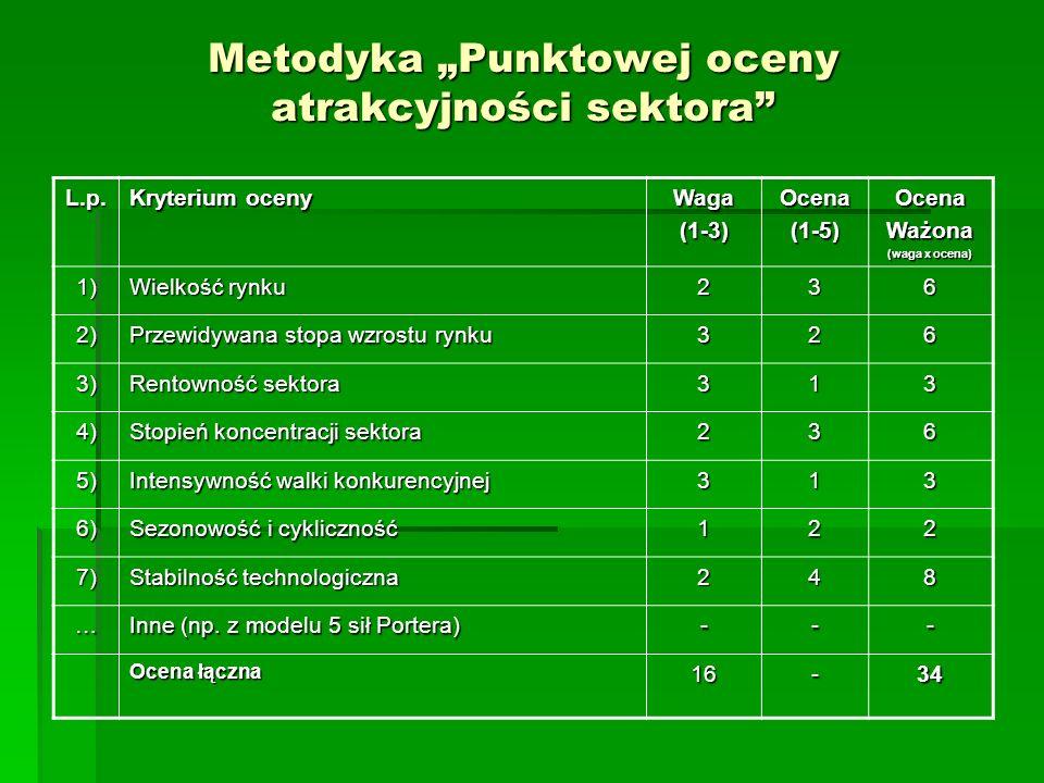 Metodyka Punktowej oceny atrakcyjności sektora L.p.