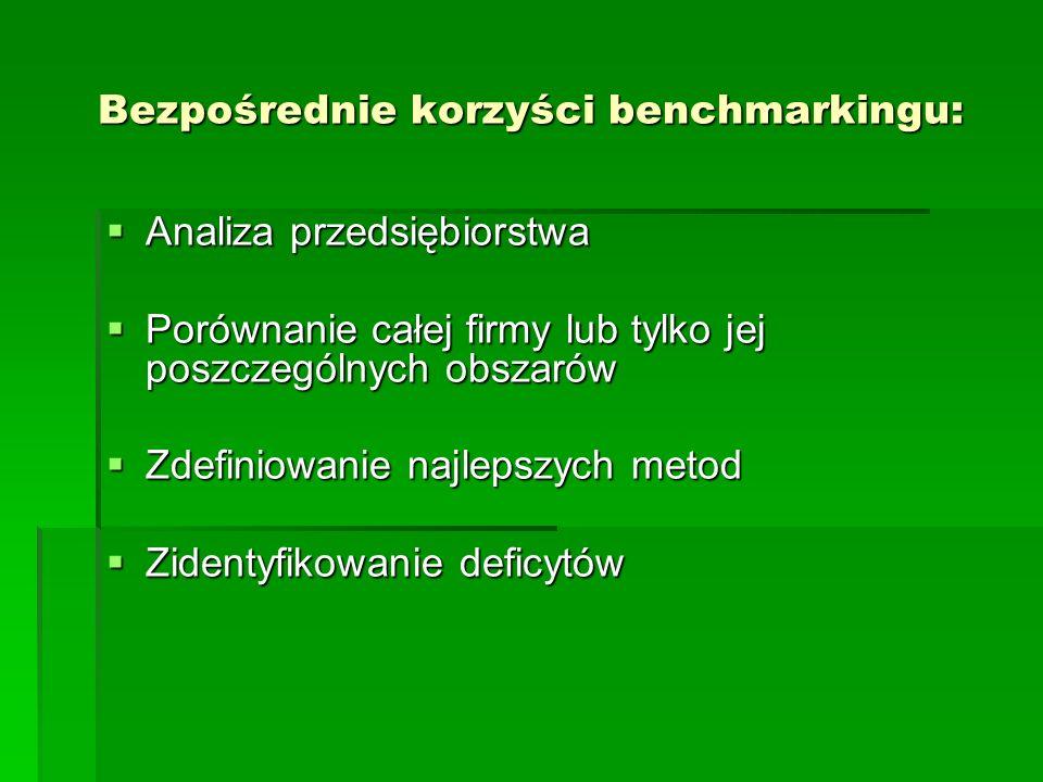 Bezpośrednie korzyści benchmarkingu: Analiza przedsiębiorstwa Analiza przedsiębiorstwa Porównanie całej firmy lub tylko jej poszczególnych obszarów Porównanie całej firmy lub tylko jej poszczególnych obszarów Zdefiniowanie najlepszych metod Zdefiniowanie najlepszych metod Zidentyfikowanie deficytów Zidentyfikowanie deficytów