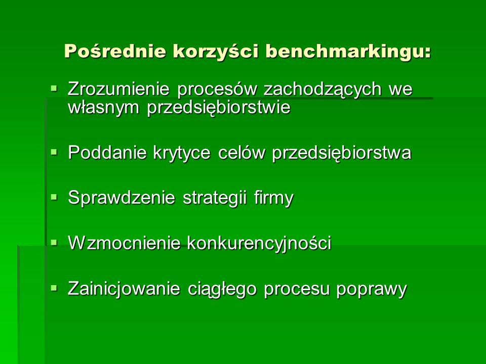 Pośrednie korzyści benchmarkingu: Zrozumienie procesów zachodzących we własnym przedsiębiorstwie Zrozumienie procesów zachodzących we własnym przedsiębiorstwie Poddanie krytyce celów przedsiębiorstwa Poddanie krytyce celów przedsiębiorstwa Sprawdzenie strategii firmy Sprawdzenie strategii firmy Wzmocnienie konkurencyjności Wzmocnienie konkurencyjności Zainicjowanie ciągłego procesu poprawy Zainicjowanie ciągłego procesu poprawy
