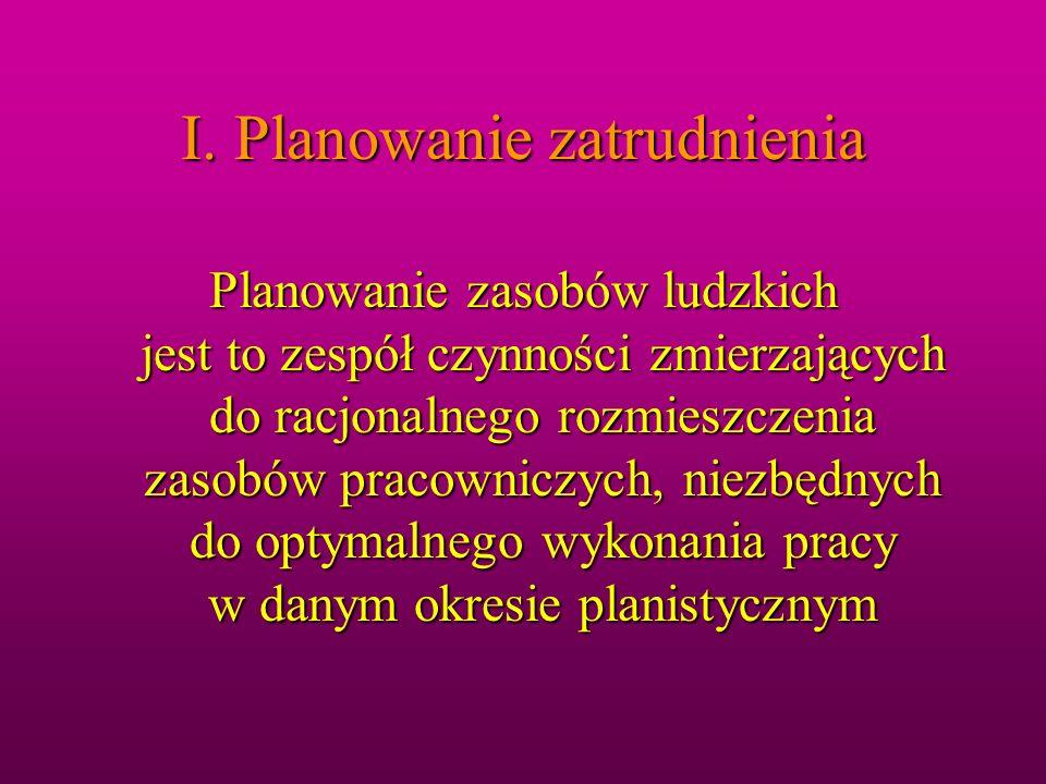 Efektywne zarządzanie zasobami ludzkimi I.PLANOWANIE ZASOBÓW LUDZKICH II.NABÓR KANDYDATÓW III.DOBÓR DO ODPOWIEDNICH STANOWISK IV.WPROWADZANIE DO PRACY