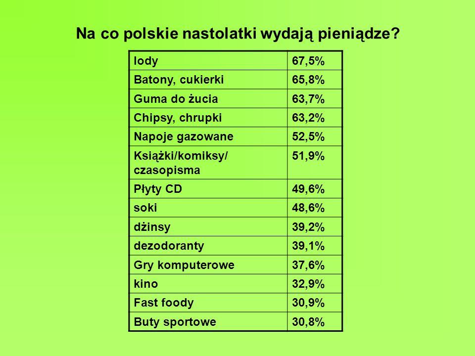 Na co polskie nastolatki wydają pieniądze.