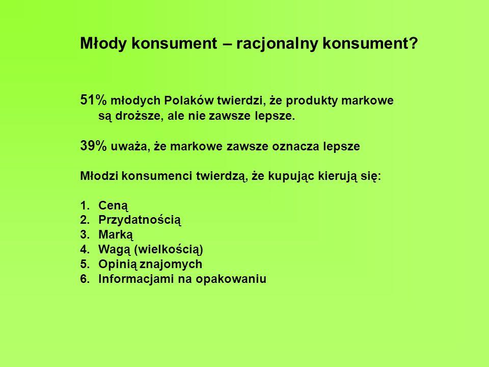 Młody konsument – racjonalny konsument? 51% młodych Polaków twierdzi, że produkty markowe są droższe, ale nie zawsze lepsze. 39% uważa, że markowe zaw