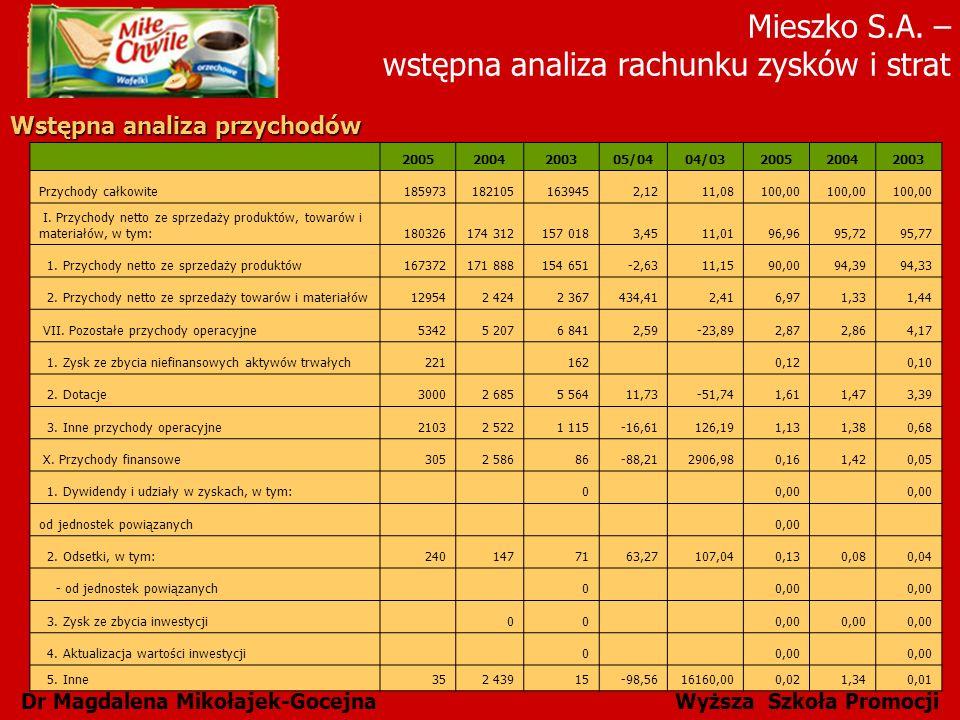 Mieszko S.A. – wstępna analiza rachunku zysków i strat Dr Magdalena Mikołajek-Gocejna Wyższa Szkoła Promocji Wstępna analiza przychodów 20052004200305