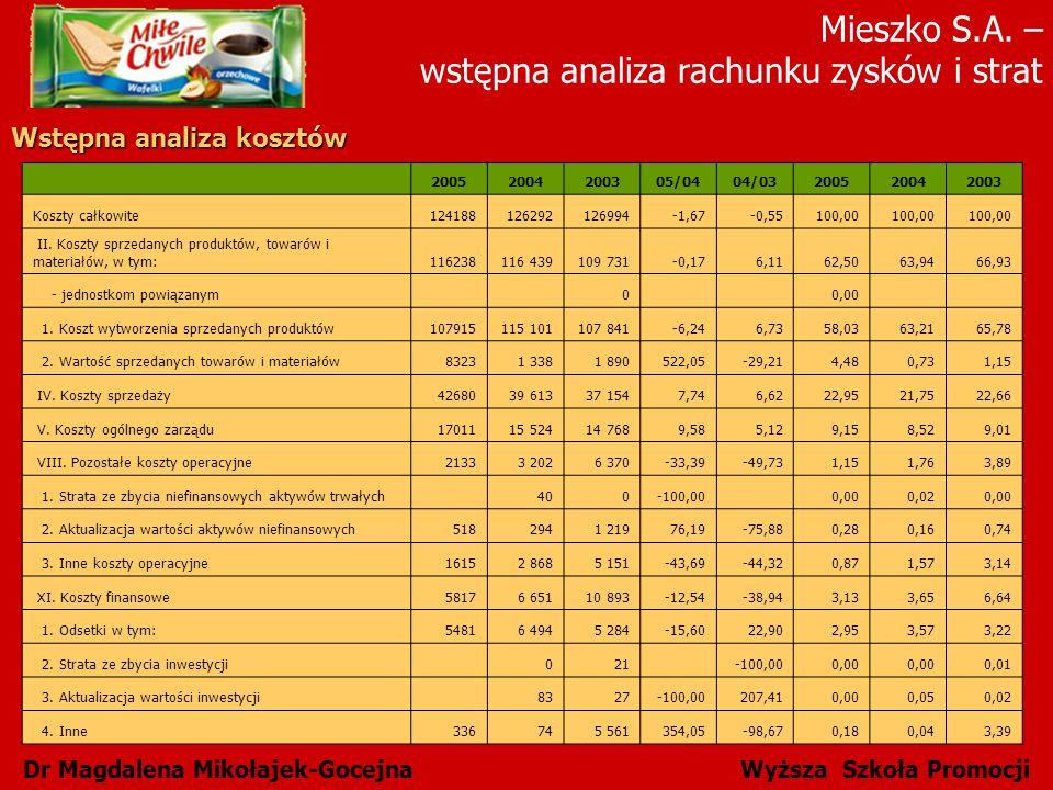 Mieszko S.A. – wstępna analiza rachunku zysków i strat Dr Magdalena Mikołajek-Gocejna Wyższa Szkoła Promocji Wstępna analiza kosztów 20052004200305/04