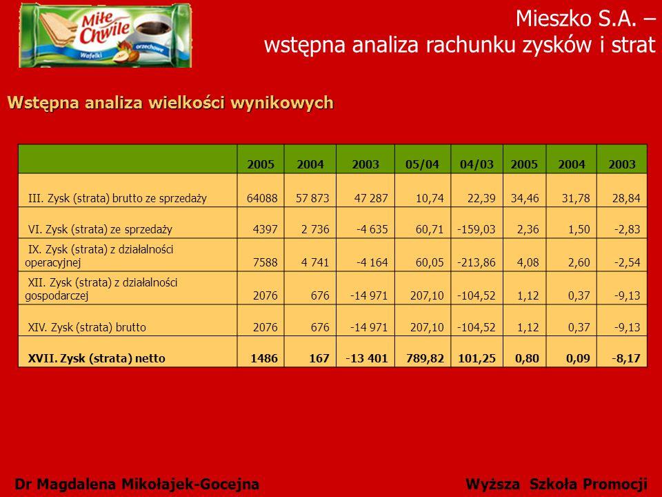 Mieszko S.A. – wstępna analiza rachunku zysków i strat Dr Magdalena Mikołajek-Gocejna Wyższa Szkoła Promocji Wstępna analiza wielkości wynikowych 2005