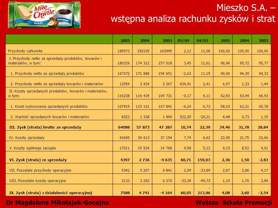 Mieszko S.A. – wstępna analiza rachunku zysków i strat Dr Magdalena Mikołajek-Gocejna Wyższa Szkoła Promocji 20052004200305/0404/03200520042003 Przych
