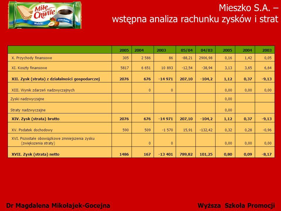 Mieszko S.A. – wstępna analiza rachunku zysków i strat Dr Magdalena Mikołajek-Gocejna Wyższa Szkoła Promocji 20052004200305/0404/03200520042003 X. Prz