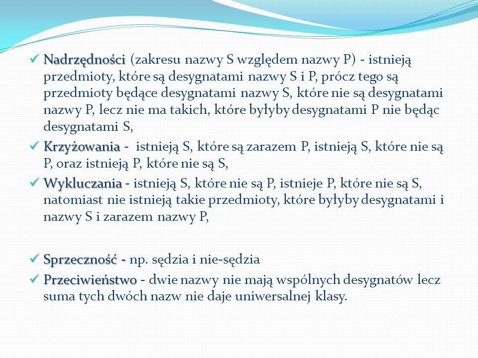 Nadrzędności Nadrzędności (zakresu nazwy S względem nazwy P) - istnieją przedmioty, które są desygnatami nazwy S i P, prócz tego są przedmioty będące desygnatami nazwy S, które nie są desygnatami nazwy P, lecz nie ma takich, które byłyby desygnatami P nie będąc desygnatami S, Krzyżowania Krzyżowania - istnieją S, które są zarazem P, istnieją S, które nie są P, oraz istnieją P, które nie są S, Wykluczania Wykluczania - istnieją S, które nie są P, istnieje P, które nie są S, natomiast nie istnieją takie przedmioty, które byłyby desygnatami i nazwy S i zarazem nazwy P, Sprzeczność - Sprzeczność - np.