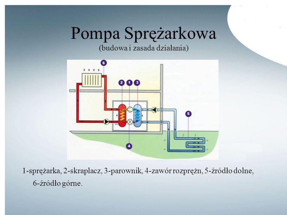 Pompa Sprężarkowa (budowa i zasada działania) 1-sprężarka, 2-skraplacz, 3-parownik, 4-zawór rozprężn, 5-źródło dolne, 6-źródło górne.