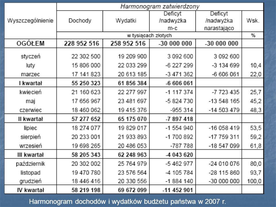 Harmonogram dochodów i wydatków budżetu państwa w 2007 r.