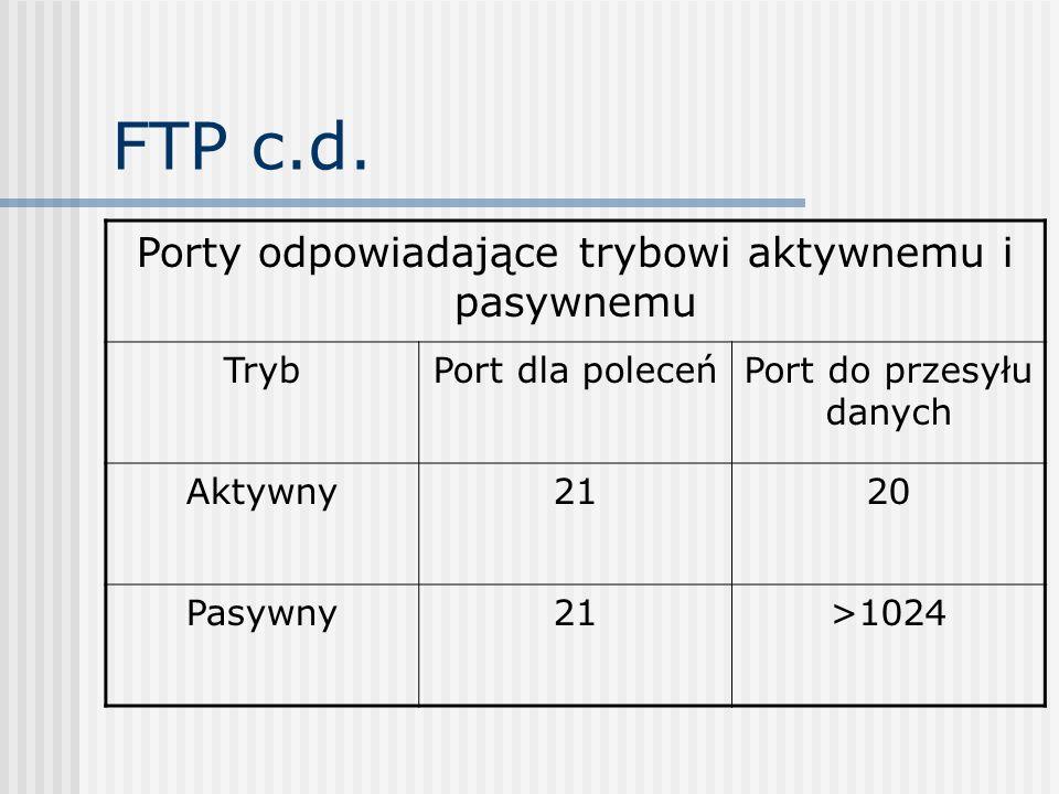 FTP c.d. Porty odpowiadające trybowi aktywnemu i pasywnemu TrybPort dla poleceńPort do przesyłu danych Aktywny2120 Pasywny21>1024