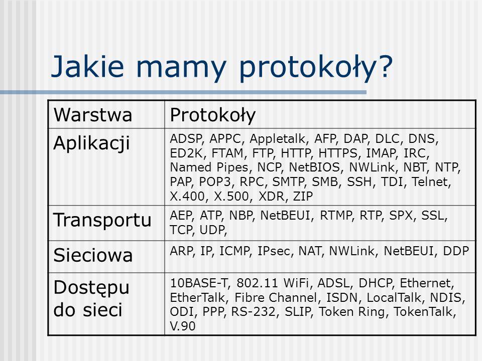 Jakie mamy protokoły? WarstwaProtokoły Aplikacji ADSP, APPC, Appletalk, AFP, DAP, DLC, DNS, ED2K, FTAM, FTP, HTTP, HTTPS, IMAP, IRC, Named Pipes, NCP,