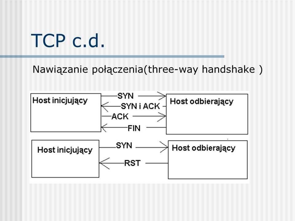 TCP c.d. Aplikacje, w których jest wykorzystywany protokół TCP to: HTTP FTP SSH IMAP SMTP POP3 inne