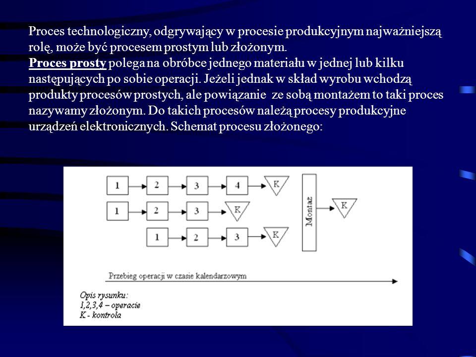 Proces technologiczny, odgrywający w procesie produkcyjnym najważniejszą rolę, może być procesem prostym lub złożonym. Proces prosty polega na obróbce