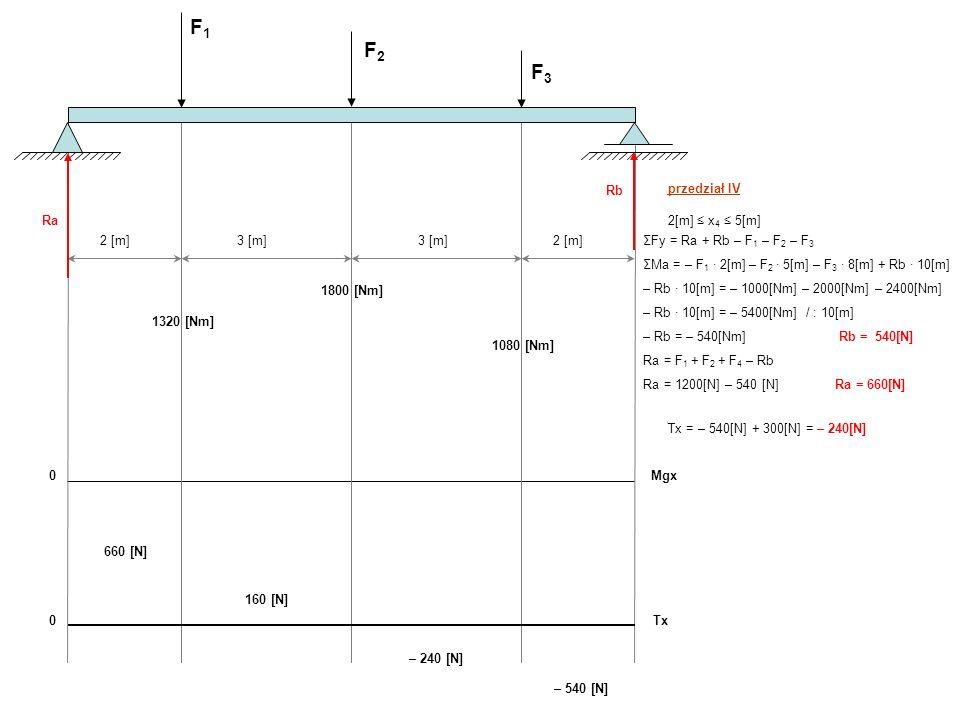 przedział II 2[m] x 2 5[m] Mgx = Ra x 2 – F 1 (x 2 – 2[m]) Tx = Ra – F 1 dla x 2 = 2[m] Mgx = 660 [N] 2[m] – 500[N] 0 = 1320 [Nm] Tx = 660 [N] – 500 [