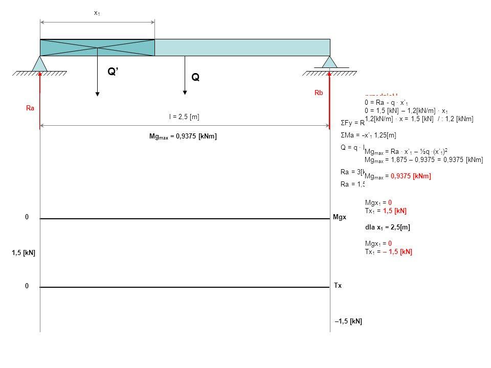 Q Q x1x1 0 Mgx 0 Tx ΣFy = Ra + Rb – Q = 0 ΣMa = – Q l/2 + Rb l = 0 Q = q l = 1200[Nm] 2,5[m = 3000[N] Ra = 3[kN] – RbRb = 1,5[kN]Ra = 1,5[kN] Ra Rb pr