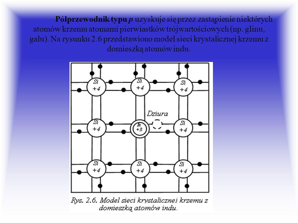 Półprzewodnik typu p uzyskuje się przez zastąpienie niektórych atomów krzemu atomami pierwiastków trójwartościowych (np. glinu, galu). Na rysunku 2.6