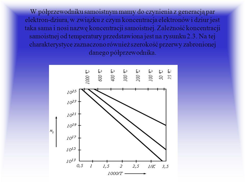 W półprzewodniku samoistnym mamy do czynienia z generacją par elektron-dziura, w związku z czym koncentracja elektronów i dziur jest taka sama i nosi