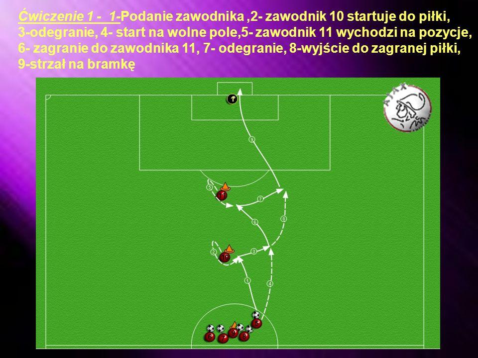CZĘŚĆ II: Rozegranie piłki zakończone strzałem na bramkę