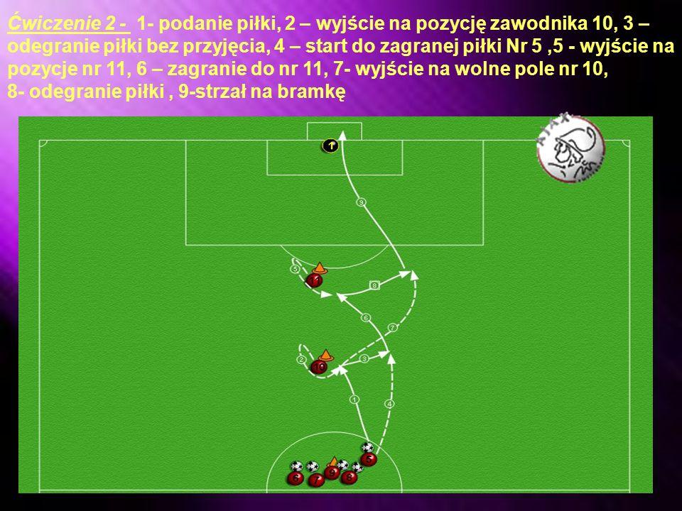 Ćwiczenie 1 - 1-Podanie zawodnika,2- zawodnik 10 startuje do piłki, 3-odegranie, 4- start na wolne pole,5- zawodnik 11 wychodzi na pozycje, 6- zagranie do zawodnika 11, 7- odegranie, 8-wyjście do zagranej piłki, 9-strzał na bramkę