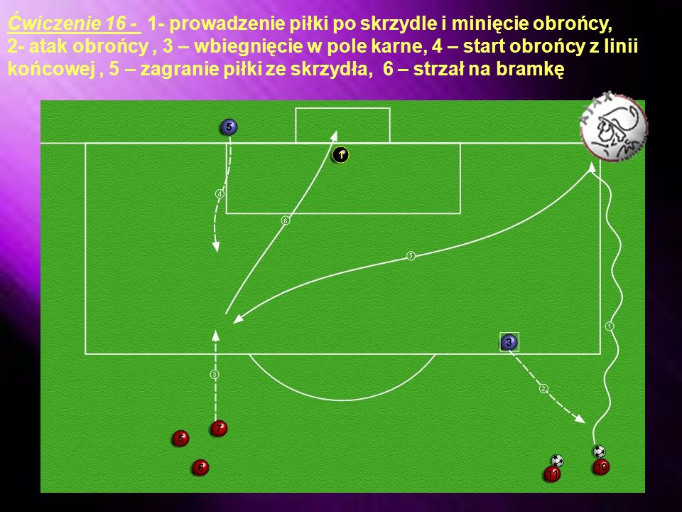 Ćwiczenie 15 - 1- prowadzenie piłki po skrzydle, 2 – wyjście na pozycję w pole karne, 3 – przerzut piłki (dośrodkowanie) przez stojącą przeszkodę, 4- strzał na bramkę, następnie to samo ćwiczenie wykonują zawodnicy z drugiej strony.
