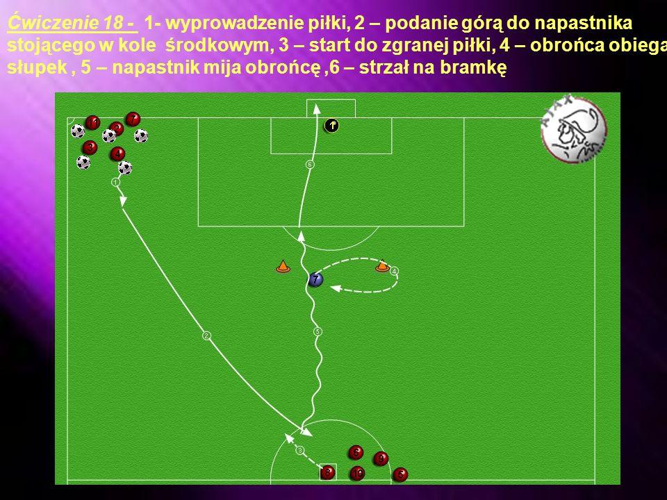 Ćwiczenie 17 - 1- prowadzenie piłki w kierunku bramki i miniecie 2 obrońców, 2 – atak obrońcy, 3 – atak orońcy 4 – strzał na bramkę