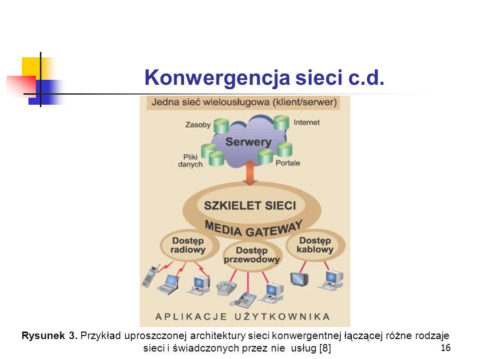 16 Konwergencja sieci c.d. Rysunek 3. Przykład uproszczonej architektury sieci konwergentnej łączącej różne rodzaje sieci i świadczonych przez nie usł