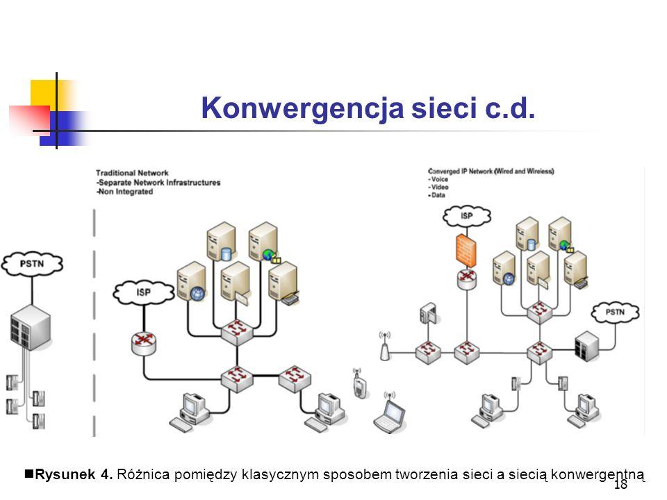 18 Konwergencja sieci c.d. Rysunek 4. Różnica pomiędzy klasycznym sposobem tworzenia sieci a siecią konwergentną