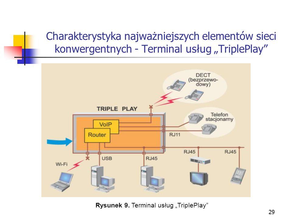 30 Charakterystyka najważniejszych elementów sieci konwergentnych - Terminal usług TriplePlay Urządzenie to umożliwia podłączenie tradycyjnych telefonów stacjonarnych, bezprzewodowych oraz IP, podłączenie komputerów PC lub laptopów przy pomocy portu RJ-45, USB lub Wi-Fi (najczęściej w standardzie 802.11b lub 802.11g) i uzyskaniu dostępu do Internetu a także podłączenie przy pomocy kabla typu skrętka i gniazda RJ-45 urządzenia Set-top Box umożliwiającego oglądanie telewizji i VoD na telewizorze.