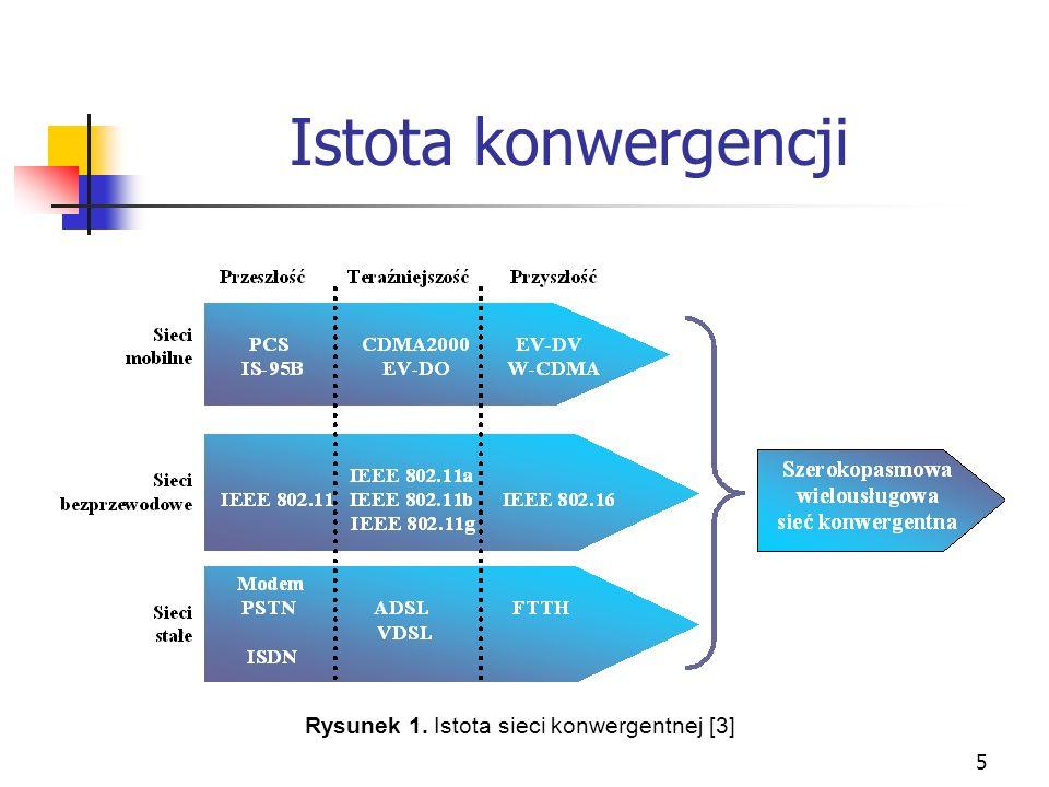 5 Istota konwergencji Rysunek 1. Istota sieci konwergentnej [3]
