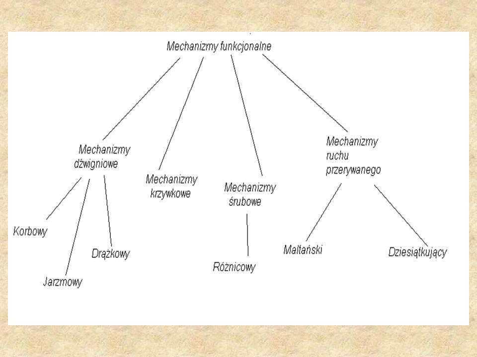 Mechanizmy ruchu przerywanego W mechanizmach o ruchu przerywanym jednemu obrotowi członu czynnego odpowiada określony skok członu biernego, tzn.
