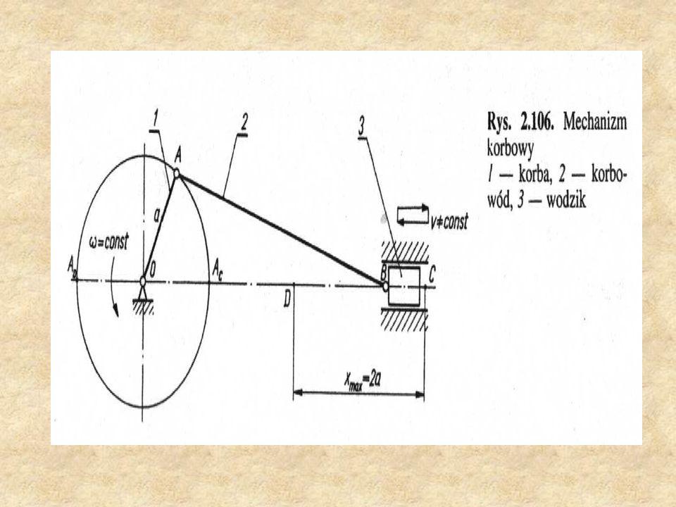 Mechanizm jarzmowy Mechanizm jarzmowy zmienia ruch obrotowy na obrotowy zwrotny ( wahadłowy ).