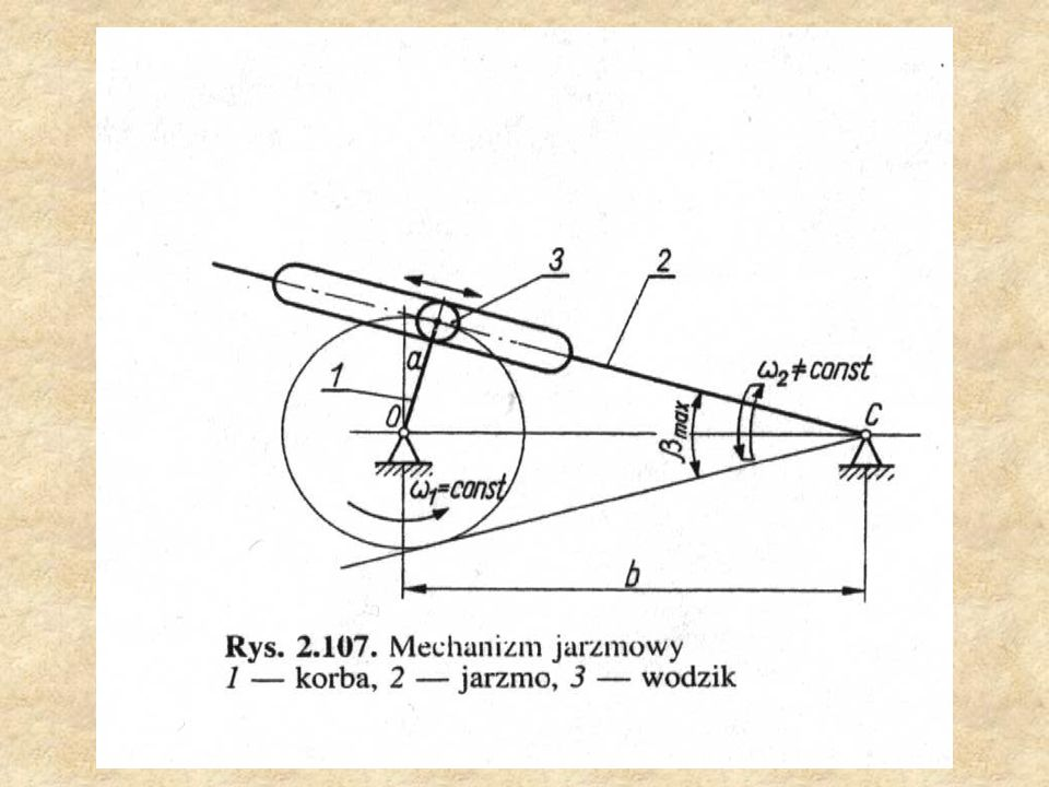 Mechanizm drążkowy Mechanizm drążkowy składa się z dwóch drążków 1 i 2, umocowanych na stałe do obracających się wałków 3 i 4.
