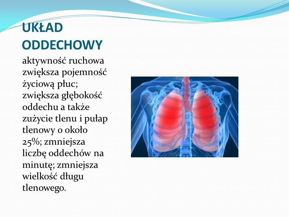 UKŁAD ODDECHOWY aktywność ruchowa zwiększa pojemność życiową płuc; zwiększa głębokość oddechu a także zużycie tlenu i pułap tlenowy o około 25%; zmnie